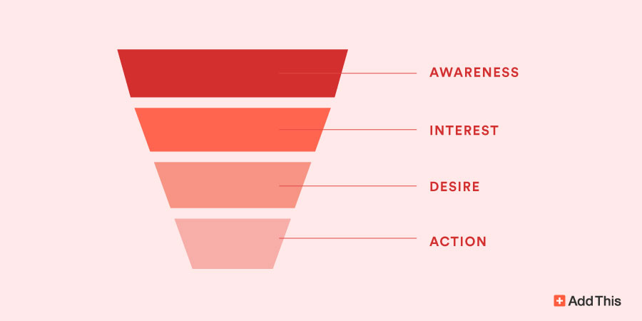 Funnel Content Marketing